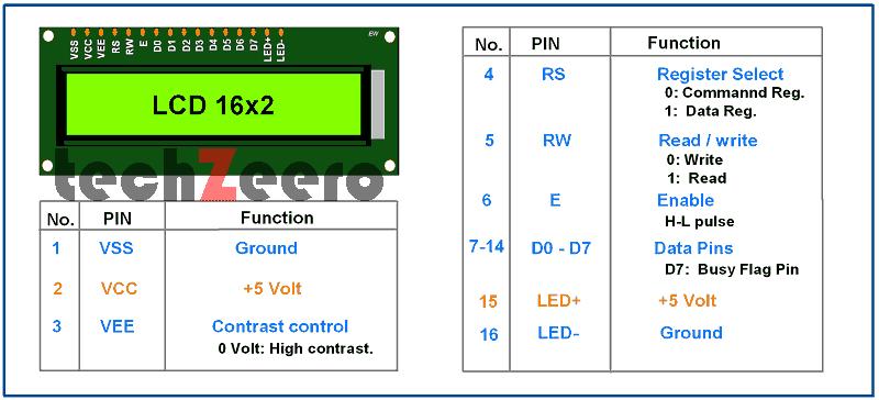 LCD DISPLAY 16X2 MODULE PINOUT