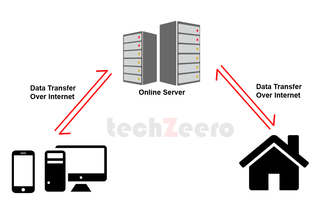 home automation online server
